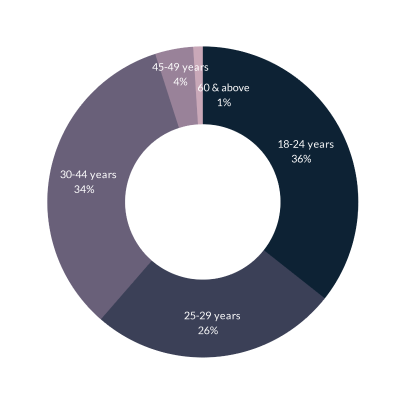 Donut chart showing that The average age of the Tez customer base stands at 29 years comprising middle-aged individuals.