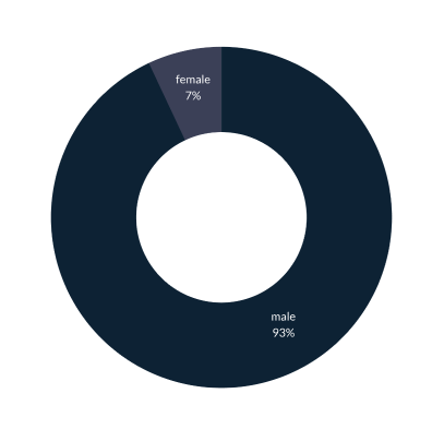 Donut chart showing the gender mix of Tez borrowers