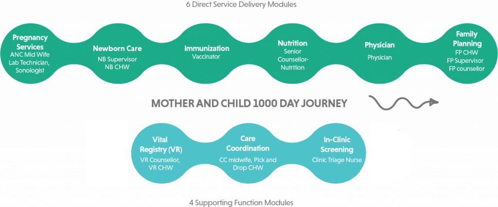 10 modules of the Vital Pakistan service delivery platform that covers the complete 1,000-day journey of a mother and child.