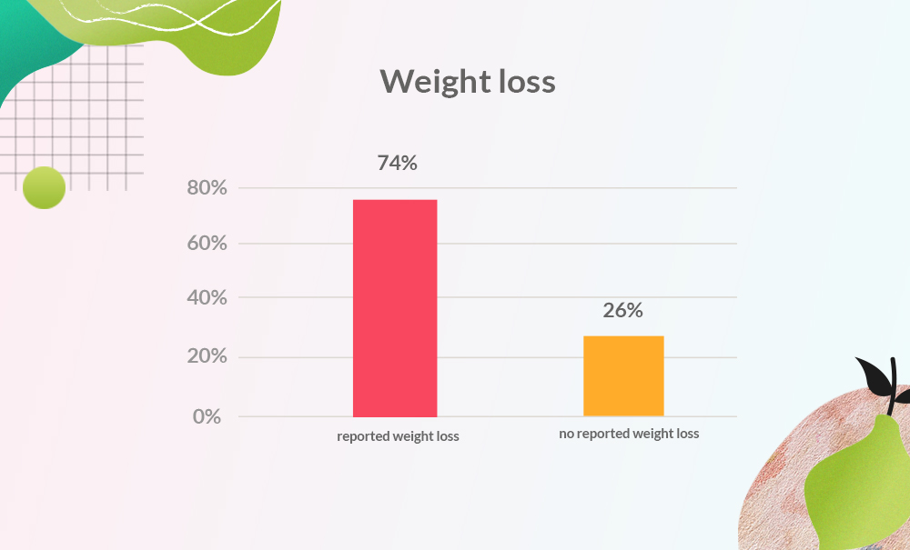 Graph showing weight loss in Droobi Health app users