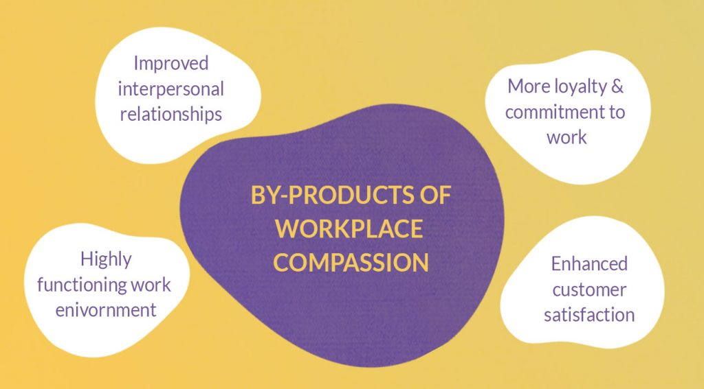by-products of workplace compassion - performance reviews