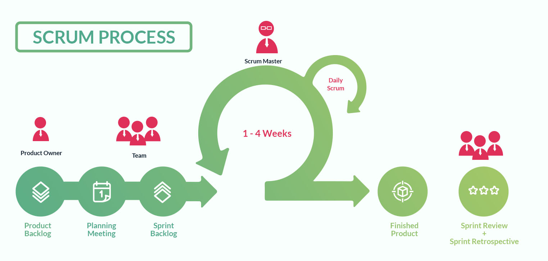 scrum process - agile methodologies