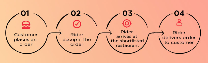 unilever munchies on demand delivery dispatch flow chart